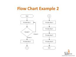 Disclosed Process Flow Diagram Template Process Chart