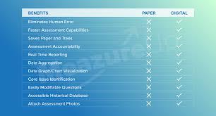 Advantages Of Digital Field Inspection Forms Meazureup