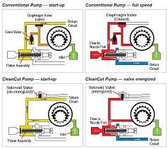 cleancut oil pump beckett corp Oil Pump Wiring Diagram Oil Pump Wiring Diagram #60 rain oil pump wiring diagram
