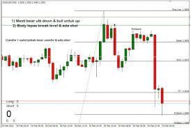 Candlestick Charts Free Live Binary Options Candlestick Charts Free Binary Options