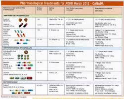 Adhd Medication Chart Adhd Medication Dosage Equivalency Chart Www