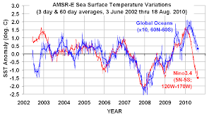 Ocean Temperature Charts Atlantic Global Sea Surface Temps Still Headed Down Watts Up With That