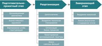 Реорганизация предприятия Этапы реорганизации предприятия