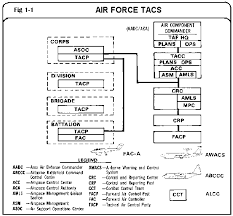fm 100 103 army airspace command and control in a combat zone theater air control system diagram at Theater Air Control System Diagram
