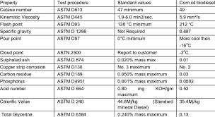 Testing Of Biodiesel Fuel Properties Download Table