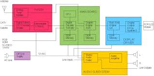 block diagram of television the wiring diagram block diagram lcd tv wiring diagram block diagram