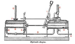 water engines page 5 left a horizontal water powered pump