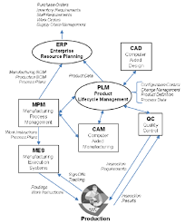 Mbe functions and data flow download scientific diagram mbe functions and data flow mbe functions and