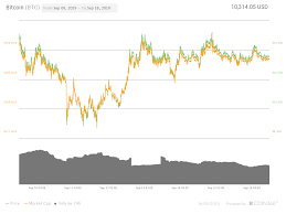 Bitcoin Chart Live India Bitcoin Price Drops 200 In Minutes As 10 2k Support Shows