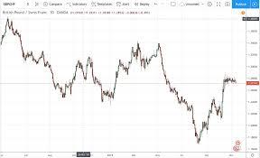 Gbpchf Chart Live British Pound To Swiss Franc Chart