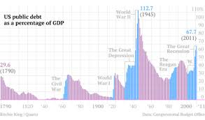 Us Debt As A Percentage Of Gdp Chart One Chart That Tells The Story Of Us Debt From 1790 To 2011