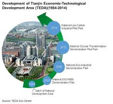 Water Stewardship In Industrial Parks Teda Pilot China Water Risk
