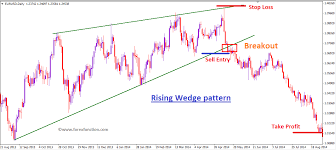 Rising Wedge Chart Pattern Rising Wedge Pattern Intraday Trading Forex Trading