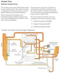 vr6 coolant flow diagram vr6 image wiring diagram coolant resevoir vs filler neck shave tuck question on vr6 coolant flow diagram