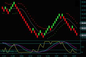 Ninjatrader Renko Chart With Renko Method Trading Indicators