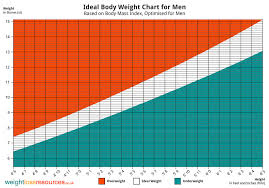 Health Weight Chart Ideal Weight Chart For Men Weight Loss Resources
