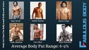 Body Fat Men Chart What Are Appealing Body Fat Percentages Quora