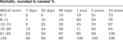 Meld Score And Postoperative Mortality Download Table