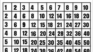 Multiplication Tables 1 To 10 Learn Multiplication Chart 1 To 10 By Kids Learning