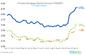 Washington State Mortgage Rate Chart The Year In Review