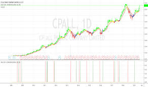 Cpall Stock Price And Chart Set Cpall Tradingview