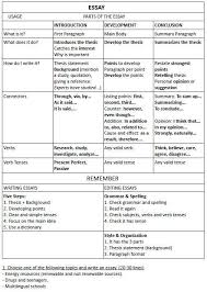 how to write composition essay how to write an essay exercise this is an excellent site for