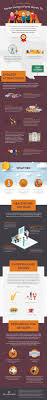 Senior By Design Fort Worth Infographic An Insiders Guide To Senior Living In Fort