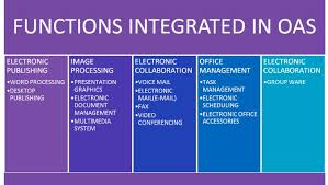 office automated system. office automation system of a company pas automated c