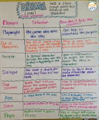 Dialogue Anchor Chart Logical Dialogue Anchor Chart 5th Grade Dialogue Anchor