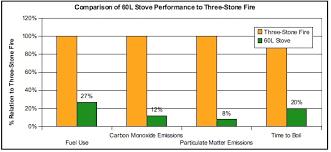 Solar Oven Temperature Chart 60 Liter Stove Solar Cooking Fandom