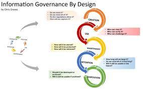 Transformational Governance By Design Part 2 3 Open Shelf