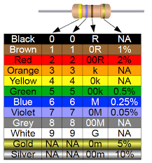 Resistor Color Code Chart Fascinating PhysComp Devices ResistorColorCodeChart
