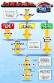 Car Wash Flow Chart Car Detailing Flow Chart Auto Geek Online Auto Detailing