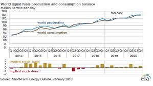 World Oil Inventory Chart Eia Expects Modest Global Oil Inventory Builds In 2019 20