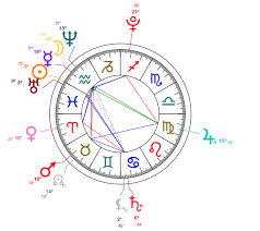 Pisces Birth Chart Pisces Millie Bobby Brown Astrology Analysis Star
