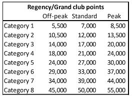 Big Changes Coming To World Of Hyatt Peak And Off Peak