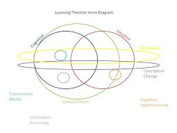 Behaviorism Vs Constructivism Venn Diagram Team1cognitiveapproachestolearning Licensed For Non Commercial Use
