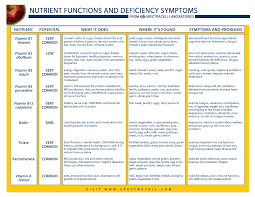 Nutrient Deficiencies To Watch Out For Vitamin Deficiency