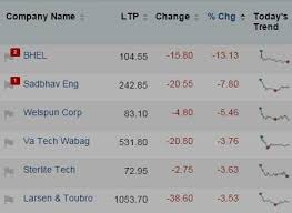Mapping The Market Smallcaps Get The Sinking Feeling Bhel