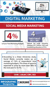 Social Media Marketing Plan Infographic About Digital Marketing Plan Social Media Marketing 24