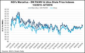 Historical Ethane Price Chart Shells Pennsylvania Ethane Cracker Decision Seen As