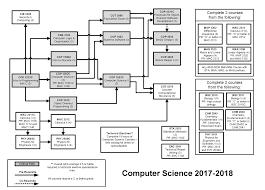 Utd Computer Science Degree Plan Flow Chart Flowchart Computer Science Online Charts Collection