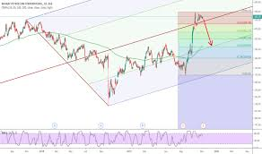 Bpcl Stock Price And Chart Bse Bpcl Tradingview