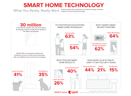 thirty million u s households projected to add smart home full size