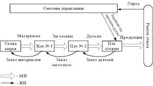 Реферат Принципиальная схема тянущей системы