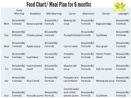 Food Chart For 7 Month Old Indian Baby Diet Plan For 6 Month Old Baby