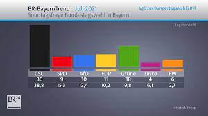 Aug 24, 2021 · die umfrage soll die politische stimmung abbilden und eine wahlprognose geben. Br Bayerntrend Csu Deutlich Unter Der 40 Prozent Marke Br24