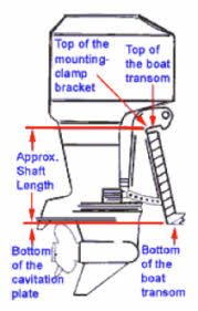 Outboard Motor Shaft Length Chart How To Find Your Shaft Length Southcentral Outboards