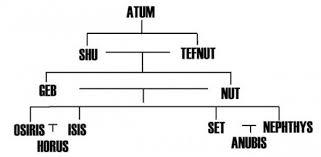 Family Tree Of Egyptian Mythology Hubpages