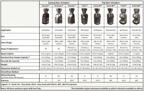 Baratza Encore Coffee Grinder Creative Coffee